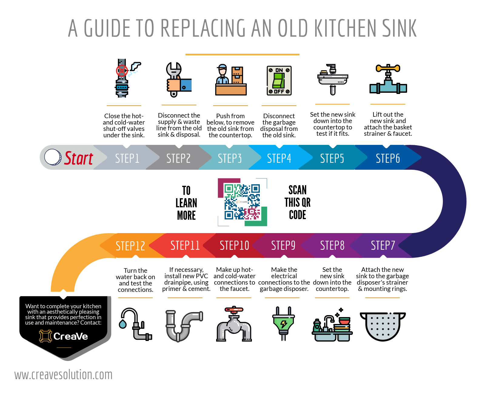 A Guide To Replacing An Old Kitchen Sink